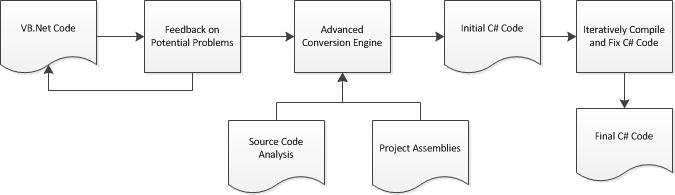 vbconversions_architecture