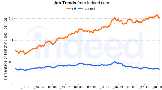 vb.net c# job trends